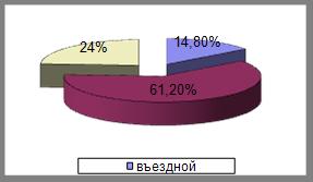 В 2003 году данныеагентства рк по