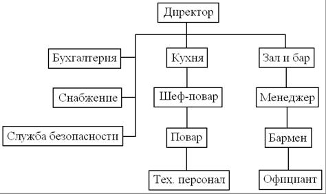 Схема управления рестораном.