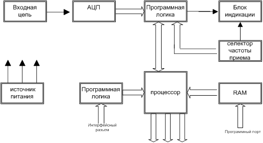 схема цифрового приемника.