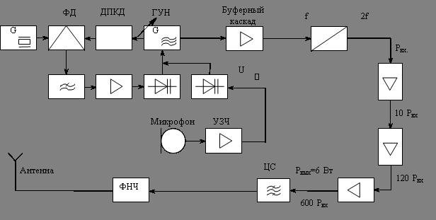 Рис. 2.4 Структурная схема ЧМ
