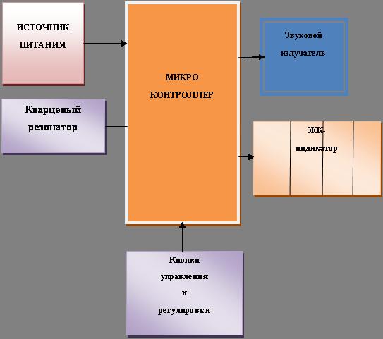 2.1 – Структурная схема