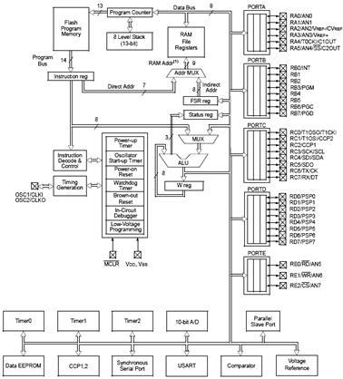 2.2 – Структурная схема