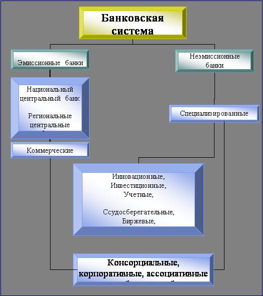 Рис.1 Организауионная схема