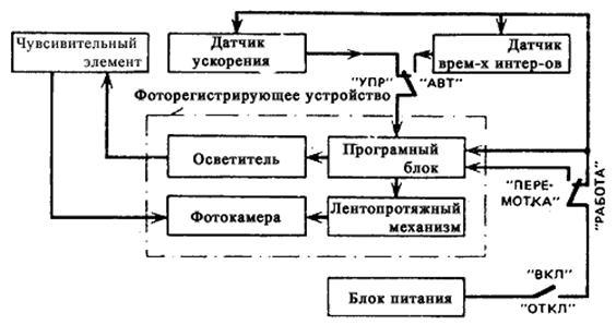 Структурная схема инклинометра