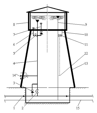 Схема водонапорной башни: 1