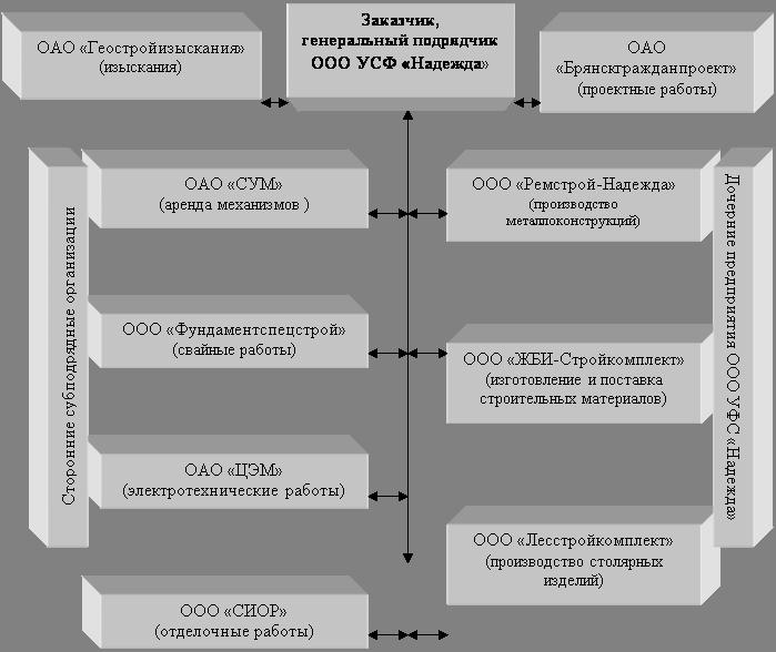 схема взаимодействия ООО