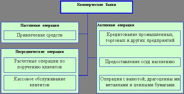 Сибит активные банковские операции список инструкция