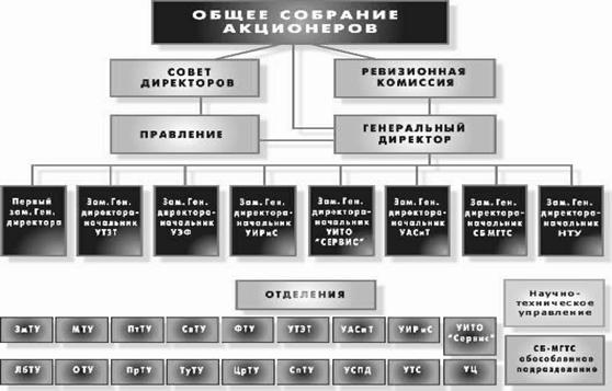 Структура управления ОАО «