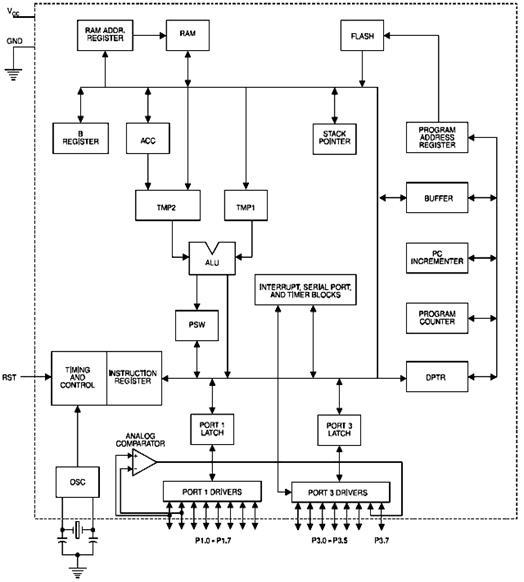Структурная схема AT89C2051