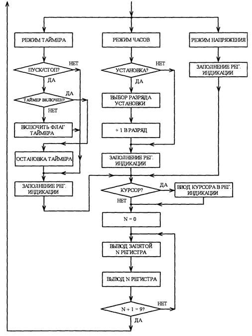 Алгоритм работы автомобильных