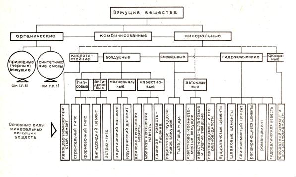 Органические вяжущие материалы в строительстве