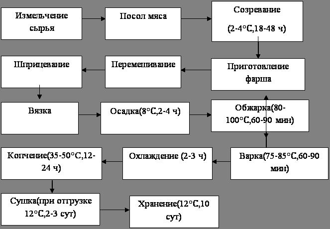 2. Организация управления на